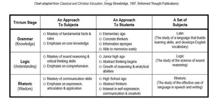 trivium chart